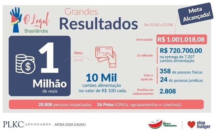 Infográfico Resultados O Legal pela Brasilândia